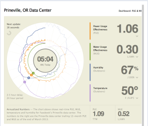 Facebook Prineville Data Center dashboard