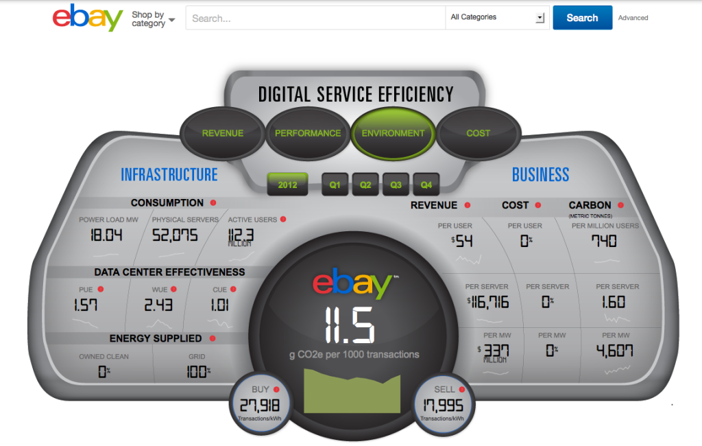 ebay's digital service efficiency