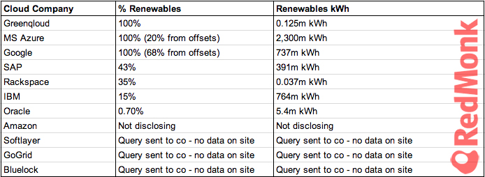 Cloud-Providers Renewables use updated