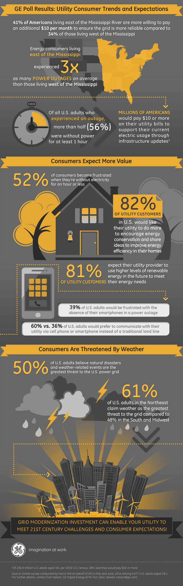 GE Grid Survey Infographic