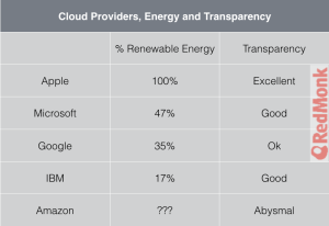 Cloud Providers Energy and Transparency