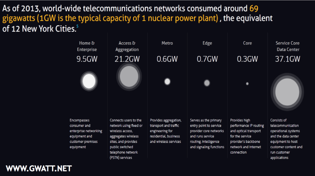 Global power consumption by telecommunications networks