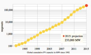 Solar PV Installed globally