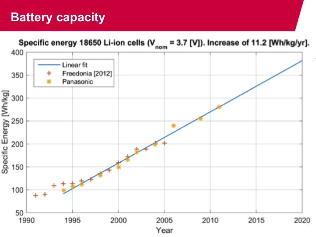 Li-Ion battery energy Density